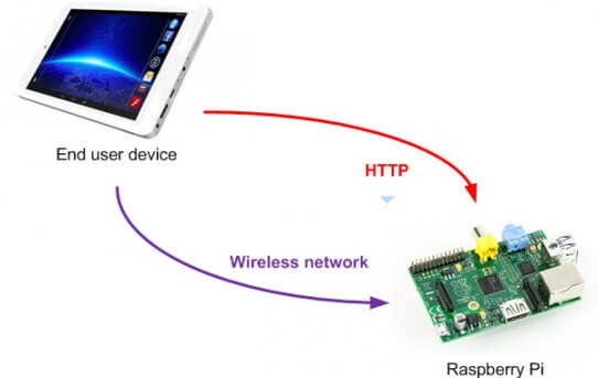 Raspberry Pi Wireless Access Point Yapilandirilmasi